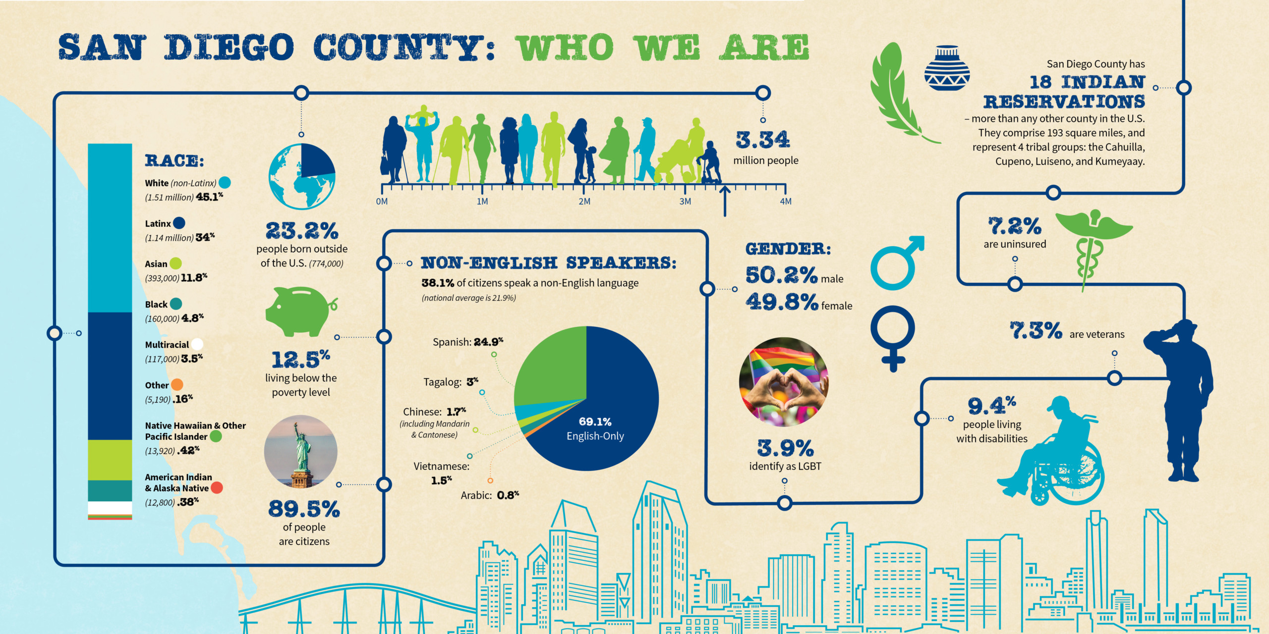 san diego county diversity infographic